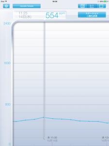 こちらは 二酸化炭素濃度グラフです