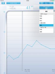 グラフで表示するから分かり易いね。 不在時の音の変化が分かるなんて・・・スゴイね